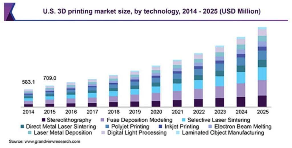 US 3D printing market size