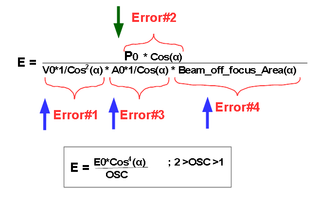 SLM SLS Errors formula