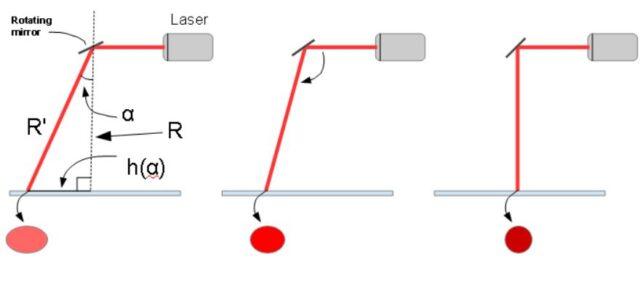 sls-slm-3d-printer